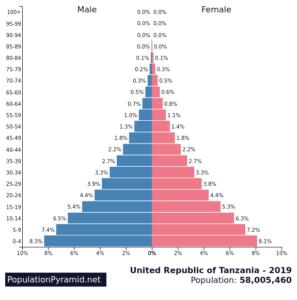 Population Tanzania